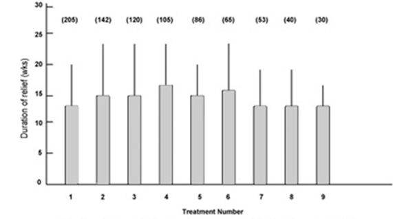 bar graph with treatment number on x-axis and weeks of relief on y-axis