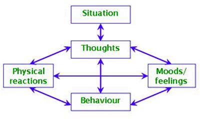 Chart shows a criss-cross of arrows connecting thoughts, behaviour and physical reactions, to moods and feelings