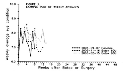 Example of weekly averages plotted over time.